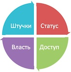Call Center World форум 2014.  Берлин